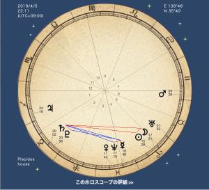 あなたの土星はどんな土星?